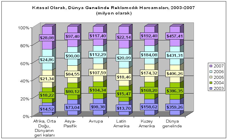 Dünya Çapındaki Reklâm Harcamaları, 2005